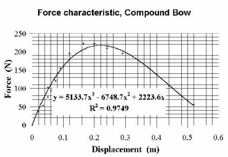 how to find distance covered during acceleration