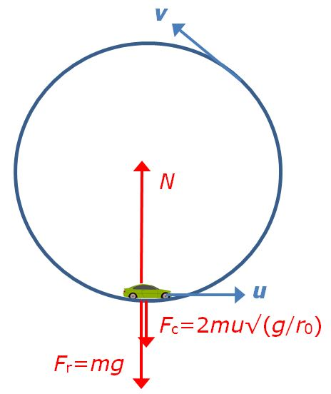 ferris wheel diagram of force nature of force venn diagram ask the physicist